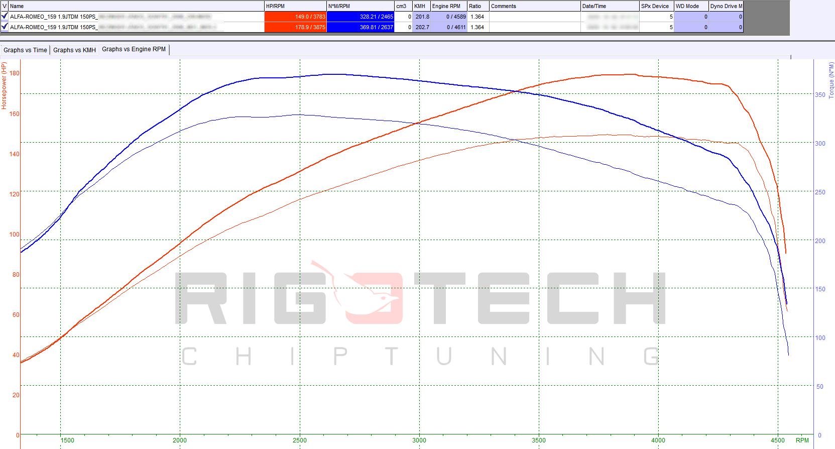 alfa-romeo-crosswagon-1-9jtd-150-chiptuning-dyno