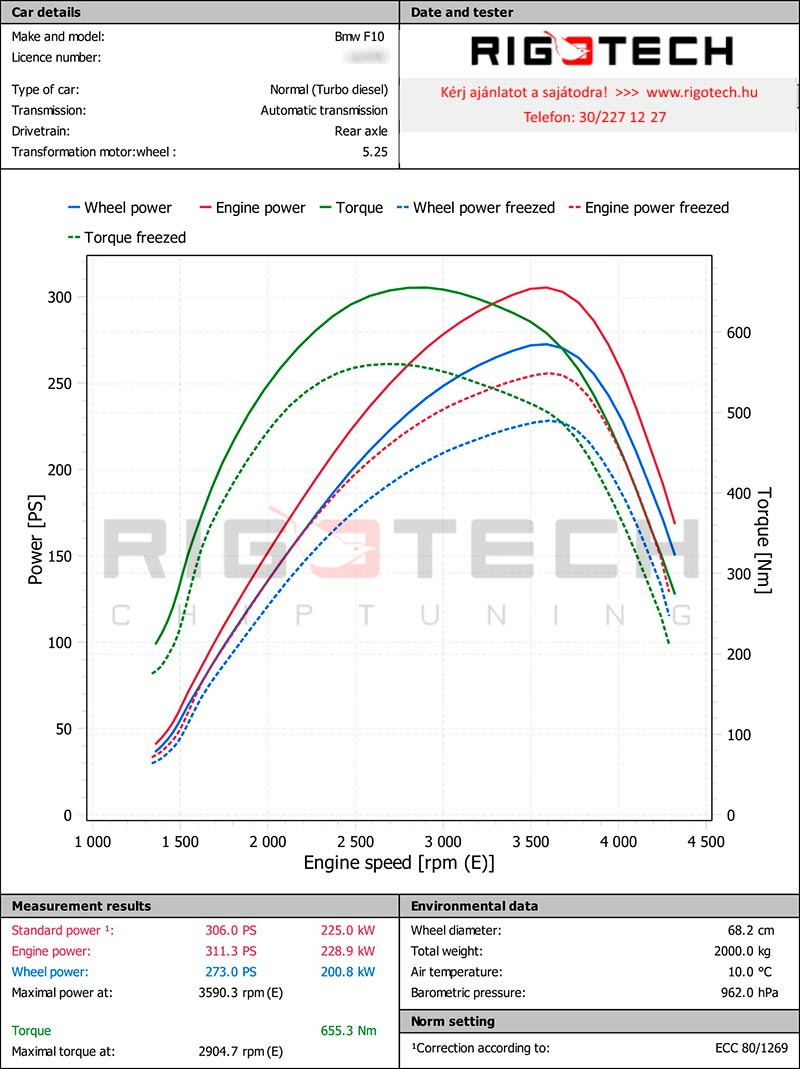 bmw-x4-3-0d-258-chiptuning-dyno