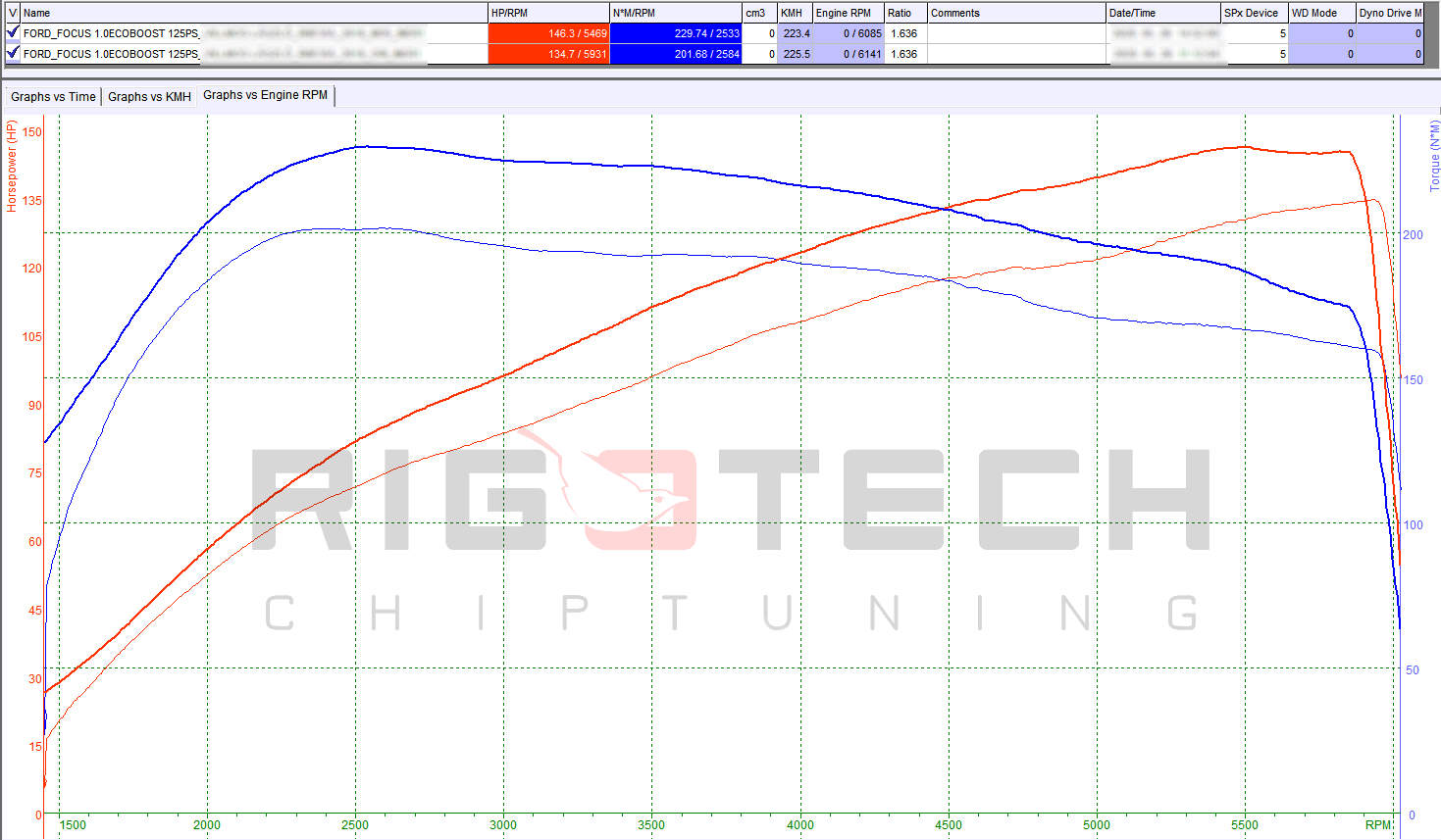 ford-ecosport-1-0-ecoboost-125-chiptuning-dyno