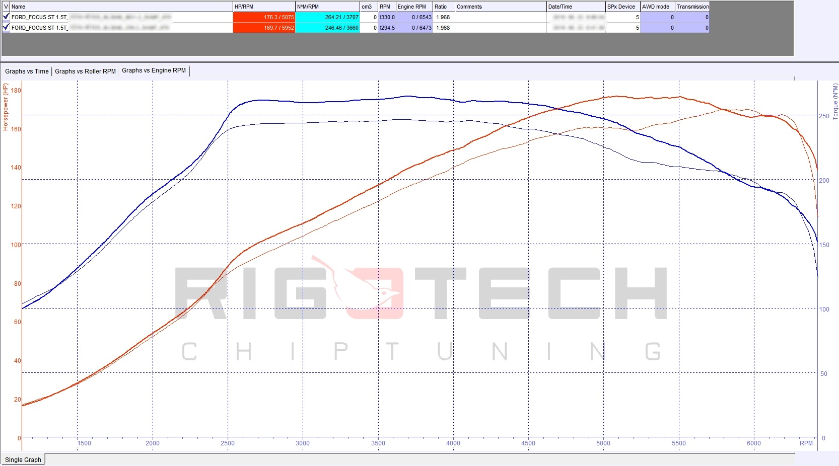 ford-fusion-usa-1-5-ecoboost-150-chiptuning-dyno