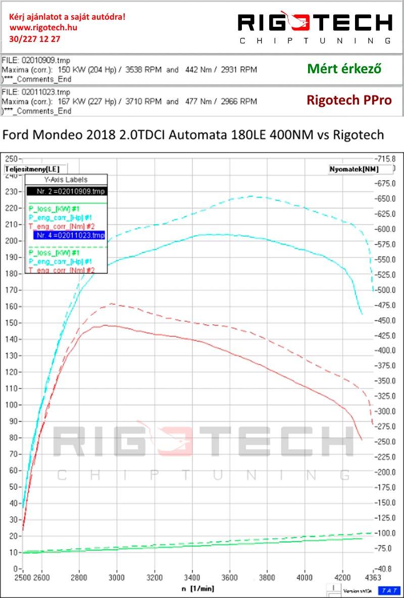 ford-edge-2-0-tdci-180-chiptuning-dyno