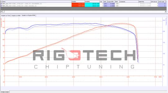 bmw-323i-tuning-teljesitmenymeres-dyno-chart