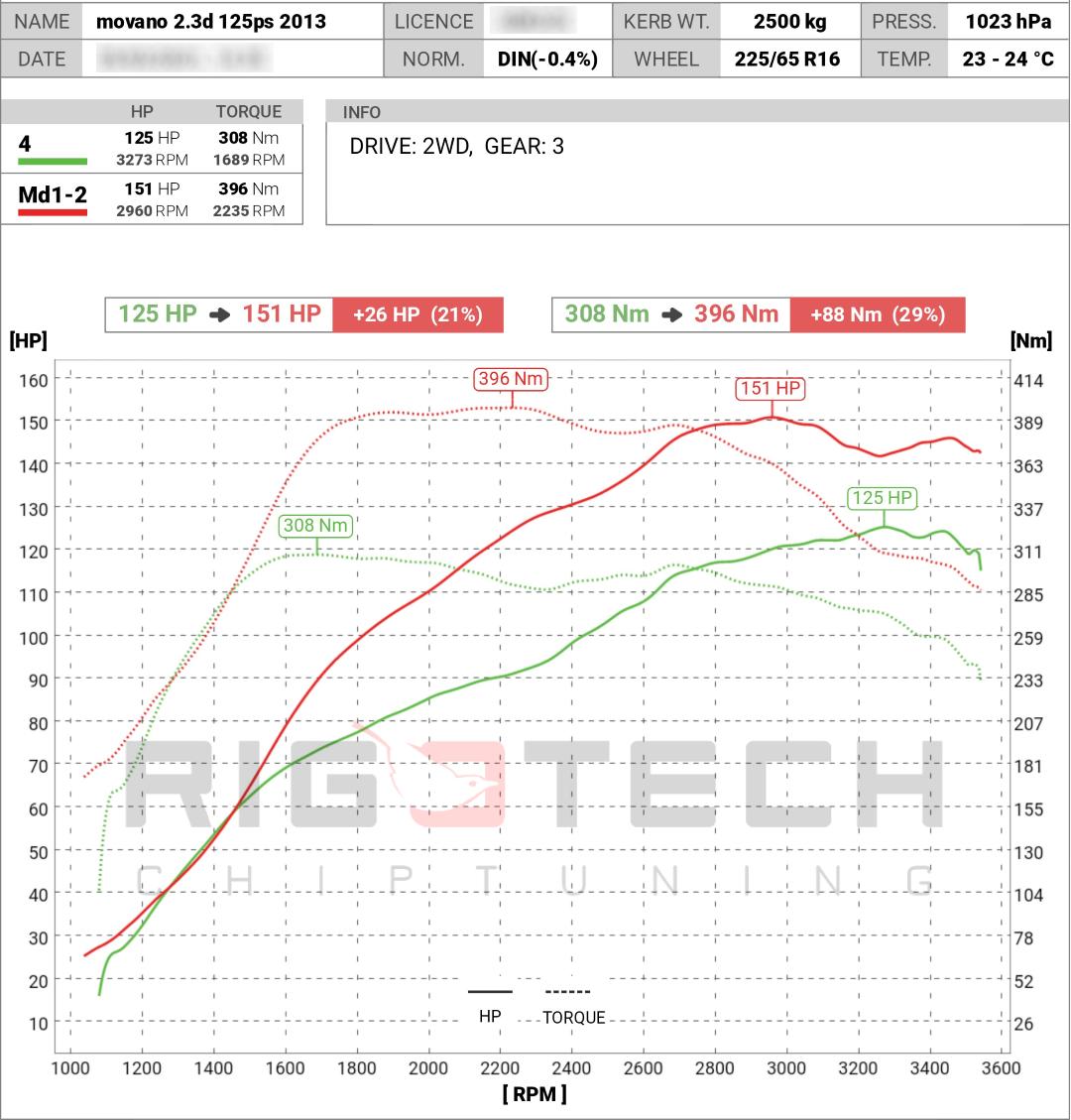 opel-Movano-tuning-teljesitmenymeres-dyno-chart