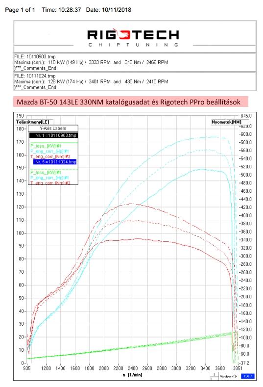 Mazda-bt-50-chiptuning-teljesitmenymeres