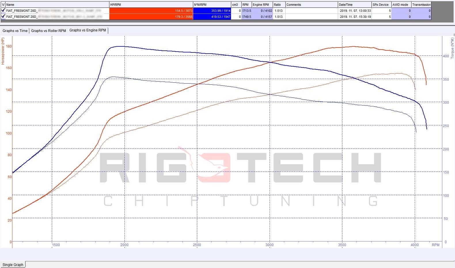 fiat-20mjet-multijet-chiptuning-teljesitménymérés-dyno-chart-diagram