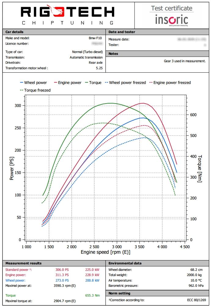 BMW-530d-F10-30d-258le-teljesitmenymeres-dyno-diagram