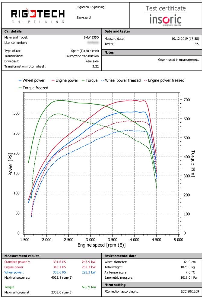 Bmw_335d_3000DE90_286ps_2010-chart-pub