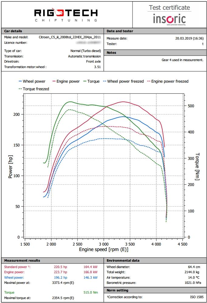 Citroen_c5_22_204le-2011-chart-pub