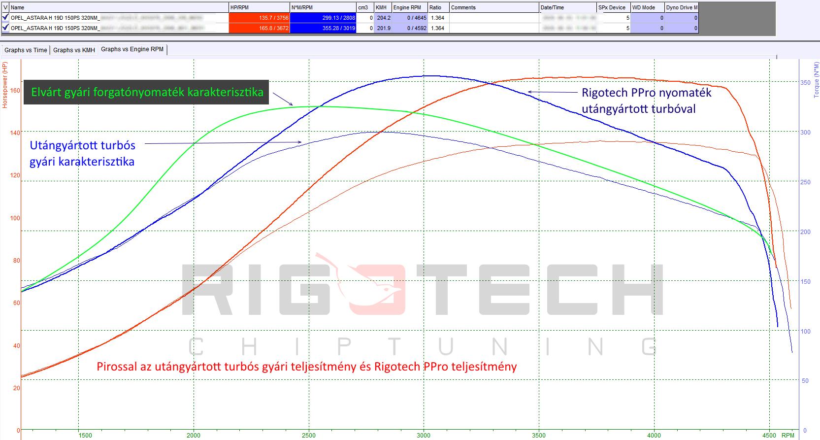 opel-19cdti-chiptuning-teljesitmenymeres-utangyartott-turbo