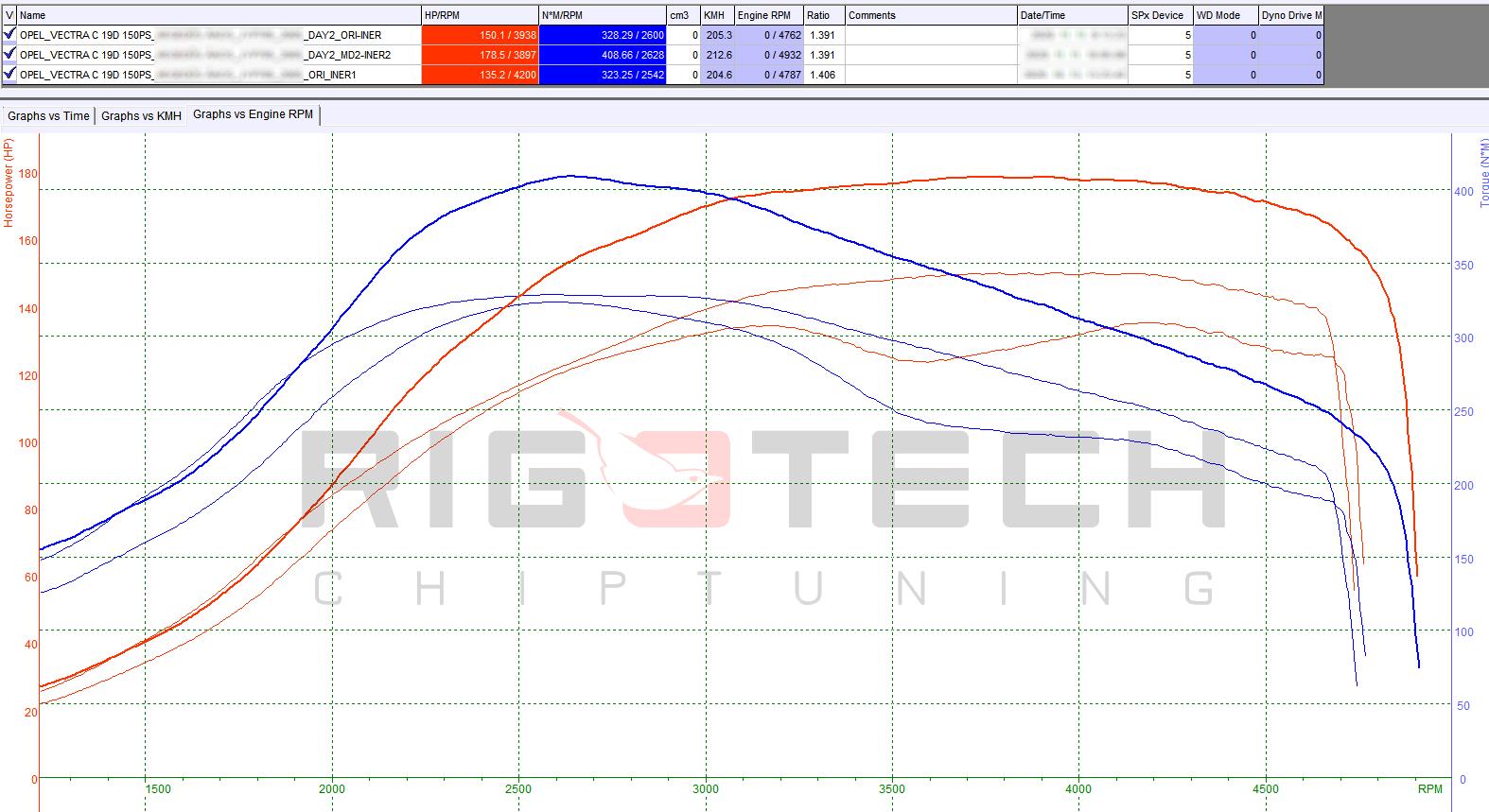 Opel_Vectra_c_19CDTI_150ps_2005_chiptuning-mod-chart-teljesitmenymeres