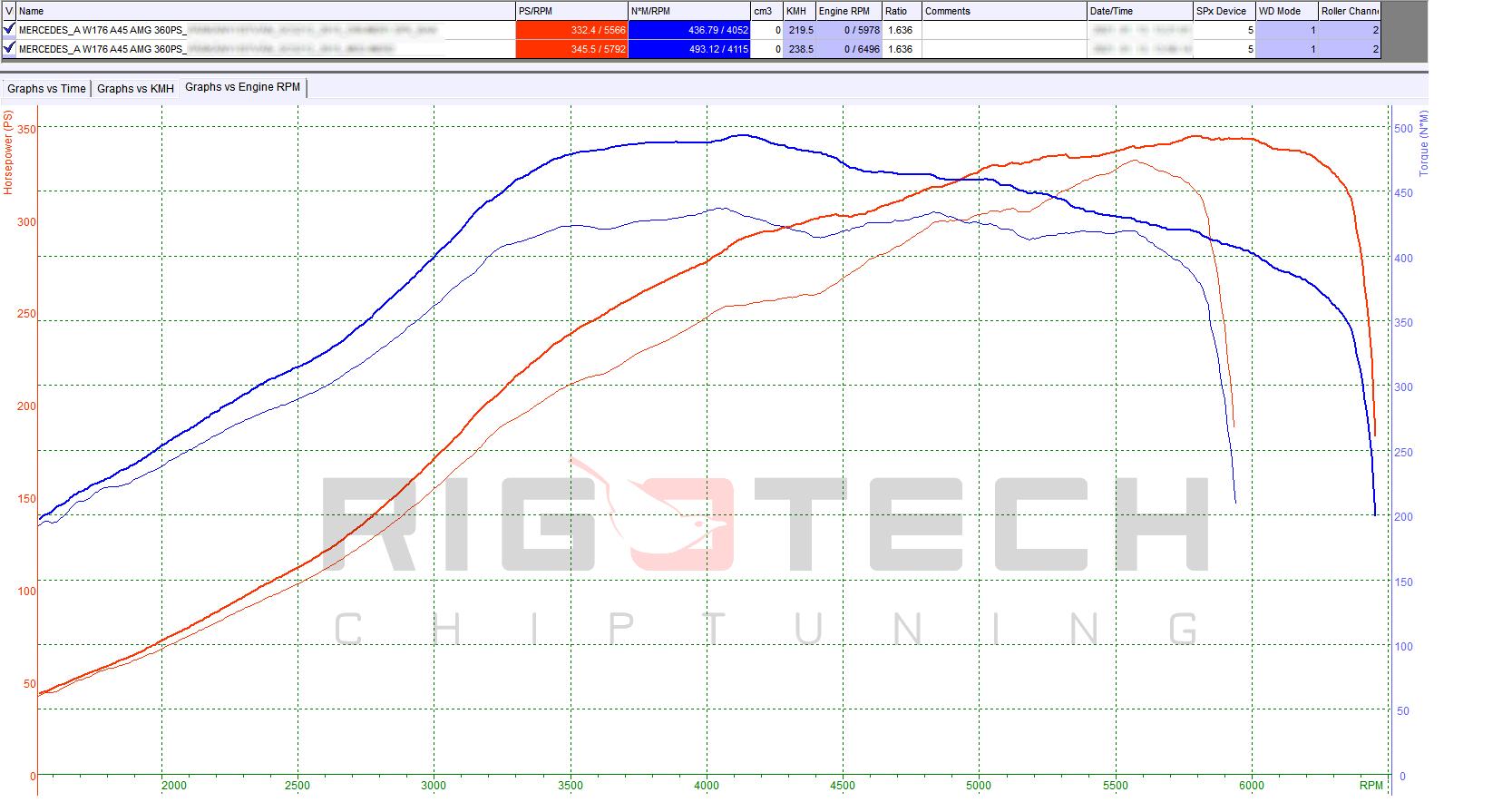 Mercedes_A_45_AMG_360LE_teljesitmenymeres-chart-padozás
